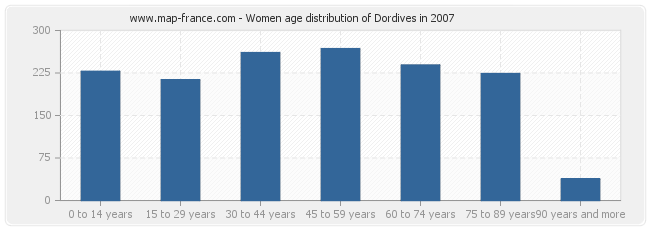 Women age distribution of Dordives in 2007