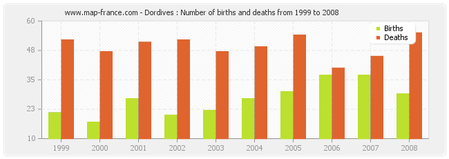 Dordives : Number of births and deaths from 1999 to 2008