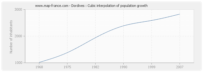 Dordives : Cubic interpolation of population growth