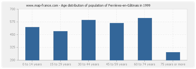 Age distribution of population of Ferrières-en-Gâtinais in 1999