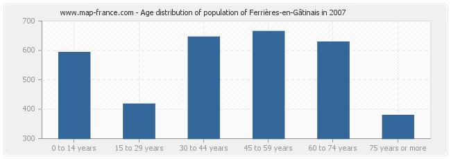 Age distribution of population of Ferrières-en-Gâtinais in 2007