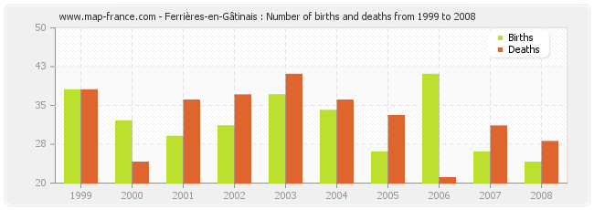 Ferrières-en-Gâtinais : Number of births and deaths from 1999 to 2008