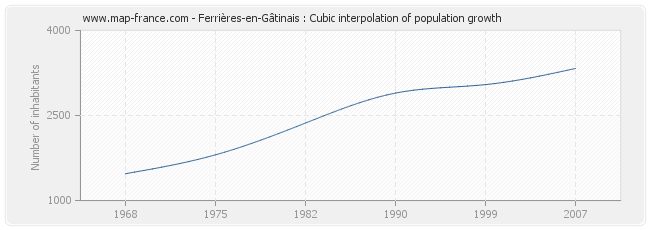 Ferrières-en-Gâtinais : Cubic interpolation of population growth