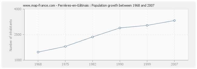 Population Ferrières-en-Gâtinais