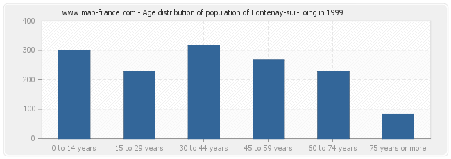 Age distribution of population of Fontenay-sur-Loing in 1999