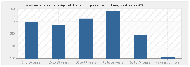 Age distribution of population of Fontenay-sur-Loing in 2007