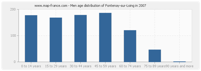 Men age distribution of Fontenay-sur-Loing in 2007