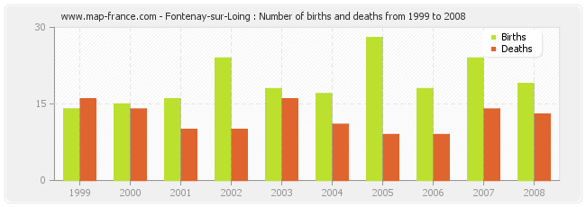 Fontenay-sur-Loing : Number of births and deaths from 1999 to 2008