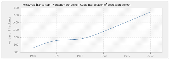Fontenay-sur-Loing : Cubic interpolation of population growth