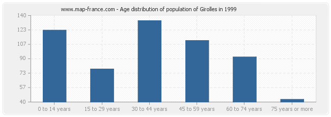 Age distribution of population of Girolles in 1999