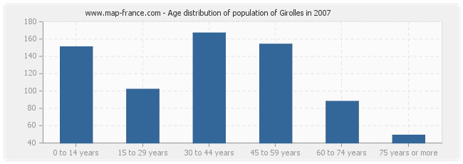 Age distribution of population of Girolles in 2007