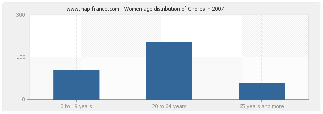 Women age distribution of Girolles in 2007