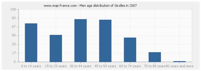 Men age distribution of Girolles in 2007