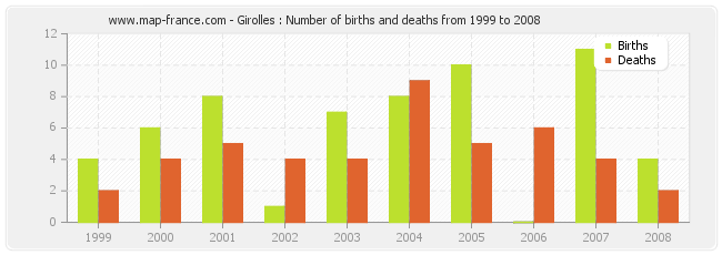 Girolles : Number of births and deaths from 1999 to 2008