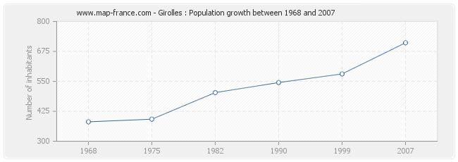 Population Girolles