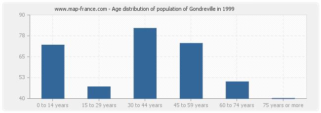 Age distribution of population of Gondreville in 1999