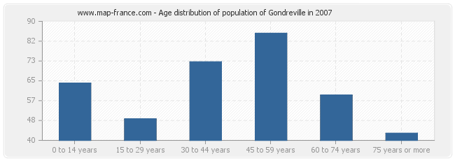 Age distribution of population of Gondreville in 2007