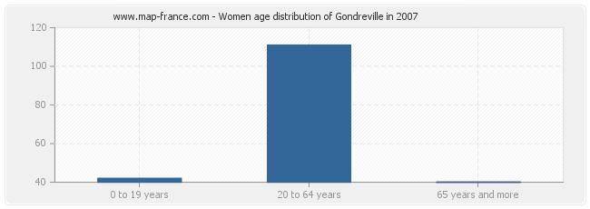 Women age distribution of Gondreville in 2007