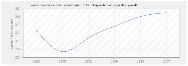 Gondreville : Cubic interpolation of population growth