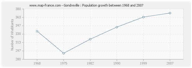 Population Gondreville