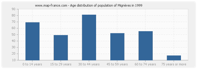 Age distribution of population of Mignères in 1999