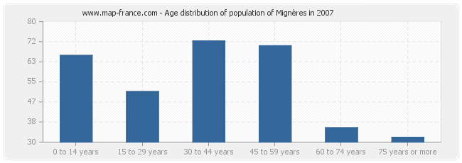 Age distribution of population of Mignères in 2007