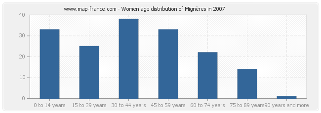 Women age distribution of Mignères in 2007