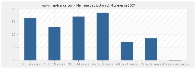 Men age distribution of Mignères in 2007