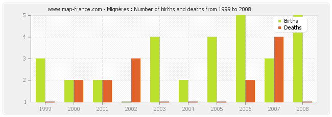 Mignères : Number of births and deaths from 1999 to 2008