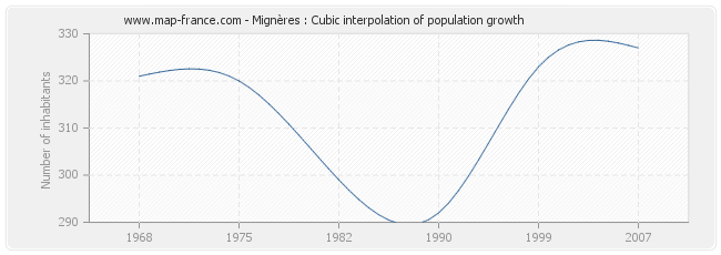 Mignères : Cubic interpolation of population growth