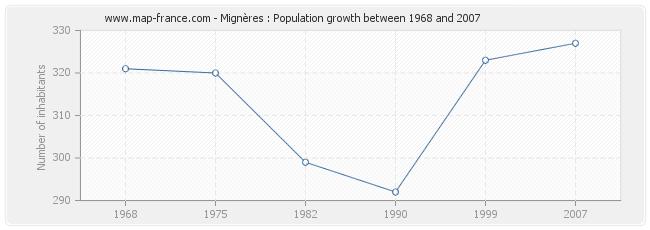 Population Mignères