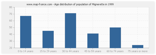 Age distribution of population of Mignerette in 1999