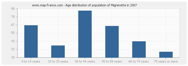 Age distribution of population of Mignerette in 2007