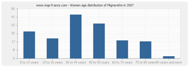 Women age distribution of Mignerette in 2007