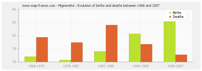 Mignerette : Evolution of births and deaths between 1968 and 2007