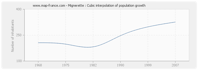 Mignerette : Cubic interpolation of population growth
