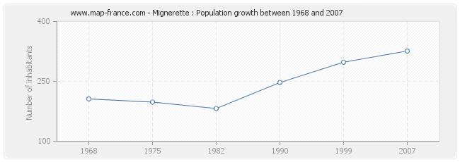 Population Mignerette