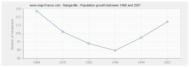 Population Nangeville