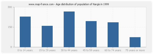 Age distribution of population of Nargis in 1999