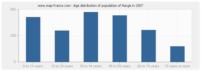 Age distribution of population of Nargis in 2007