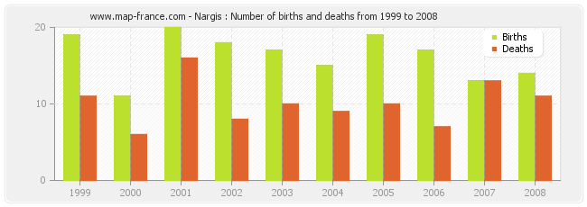 Nargis : Number of births and deaths from 1999 to 2008