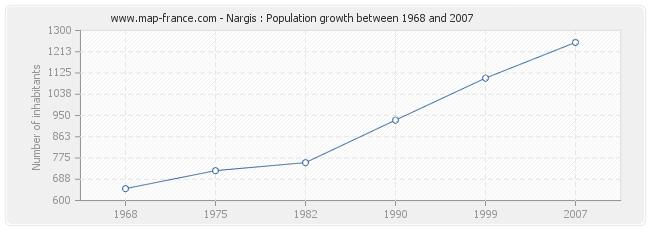 Population Nargis