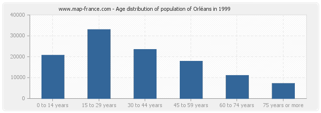 Age distribution of population of Orléans in 1999