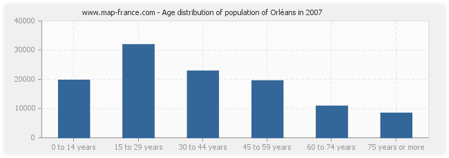 Age distribution of population of Orléans in 2007