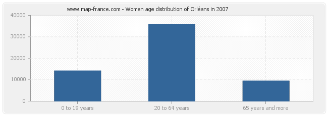 Women age distribution of Orléans in 2007