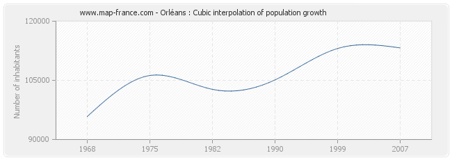 Orléans : Cubic interpolation of population growth