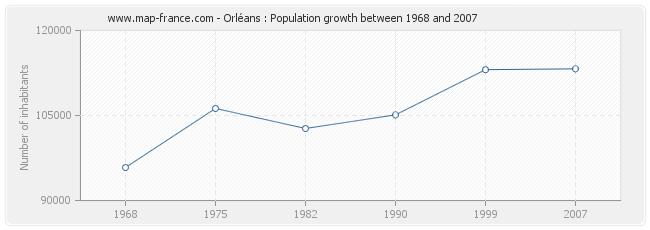 Population Orléans