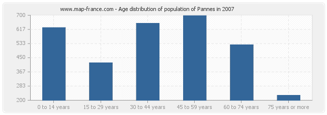 Age distribution of population of Pannes in 2007