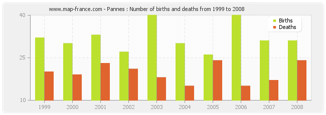 Pannes : Number of births and deaths from 1999 to 2008