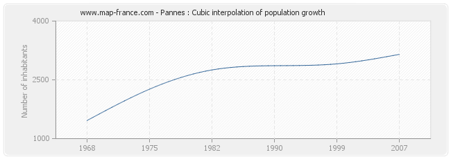Pannes : Cubic interpolation of population growth